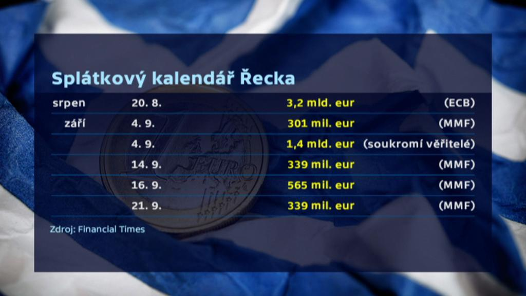 Řecký splátkový kalendář