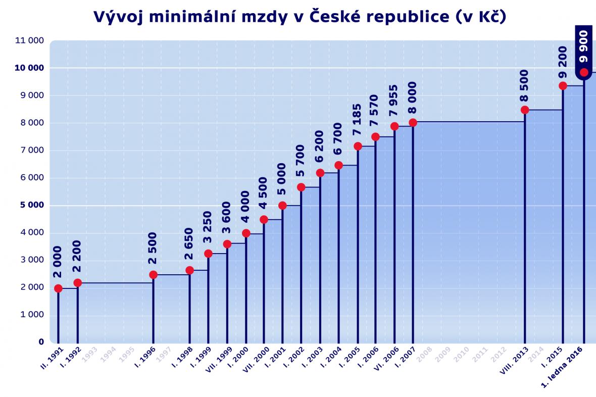 Vývoj minimální mzdy v ČR