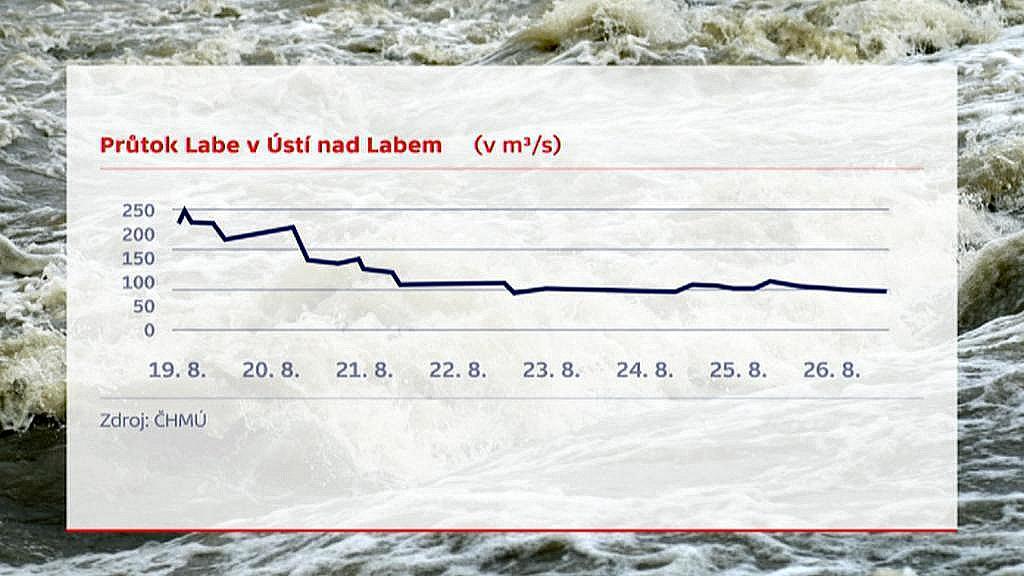 Průtok Labe - graf