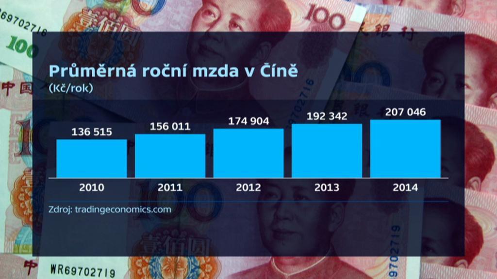 Průměrná roční mzda v Číně