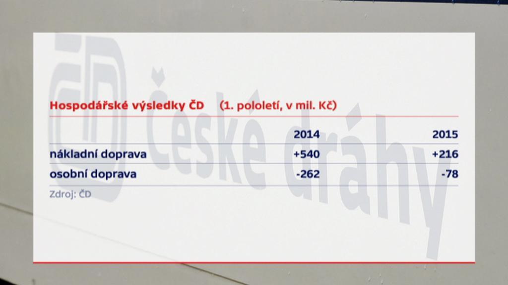 České dráhy výsledky