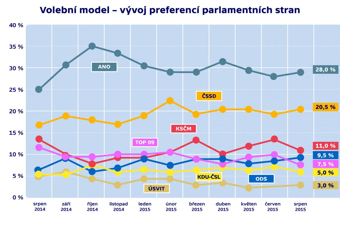 Volební model – vývoj preferencí parlamentních stran