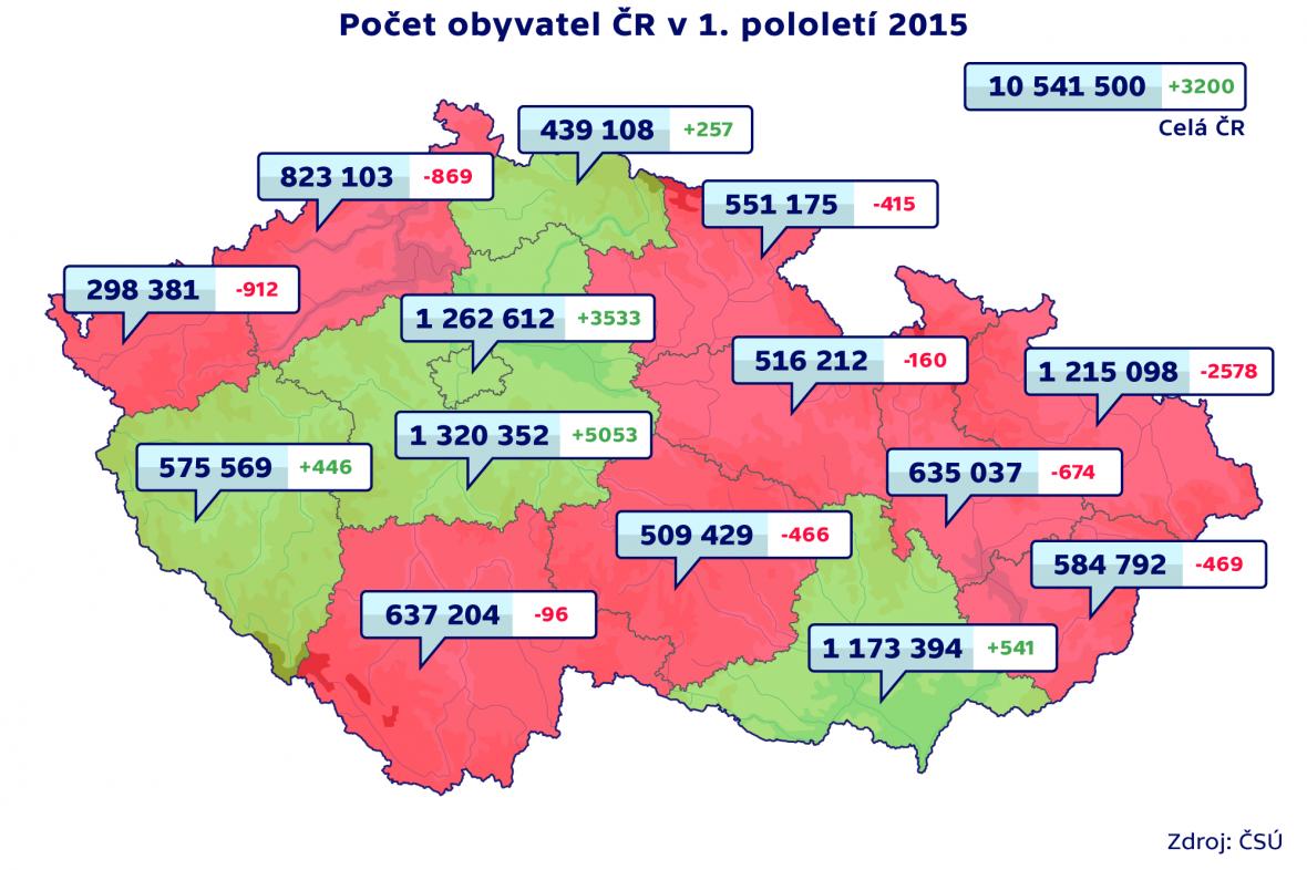 Počet obyvatel ČR v 1. pololetí 2015