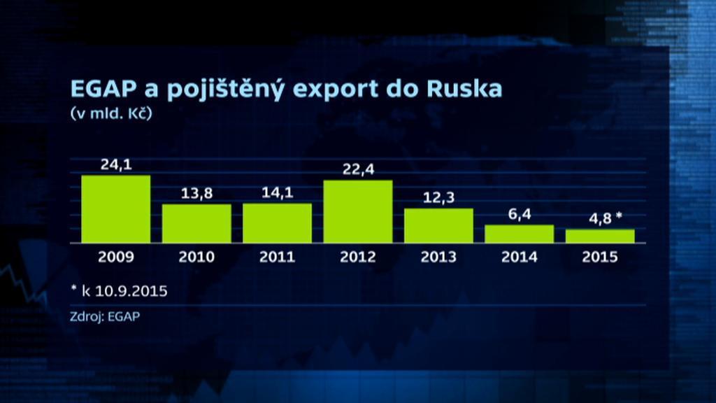 EGAP: Pojištění exportu do Ruska