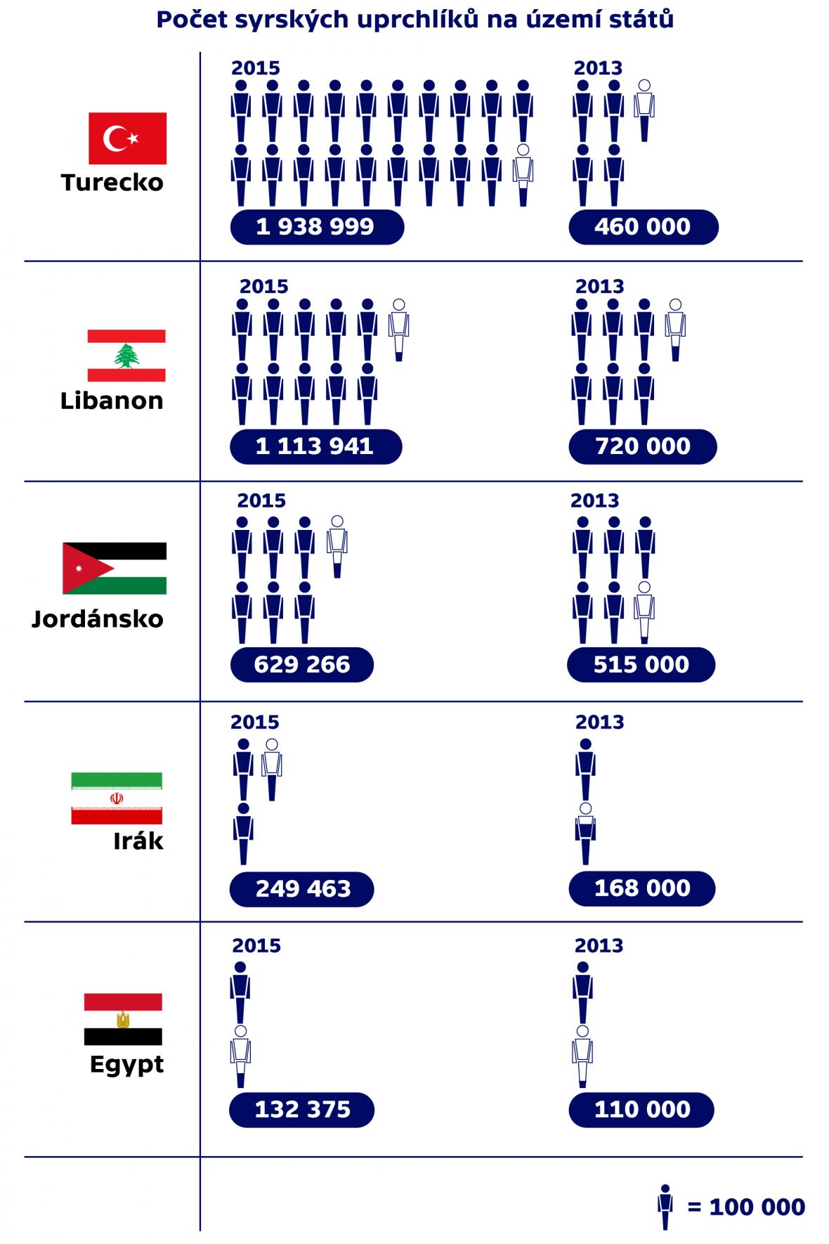 Počet syrských uprchlíků na území států