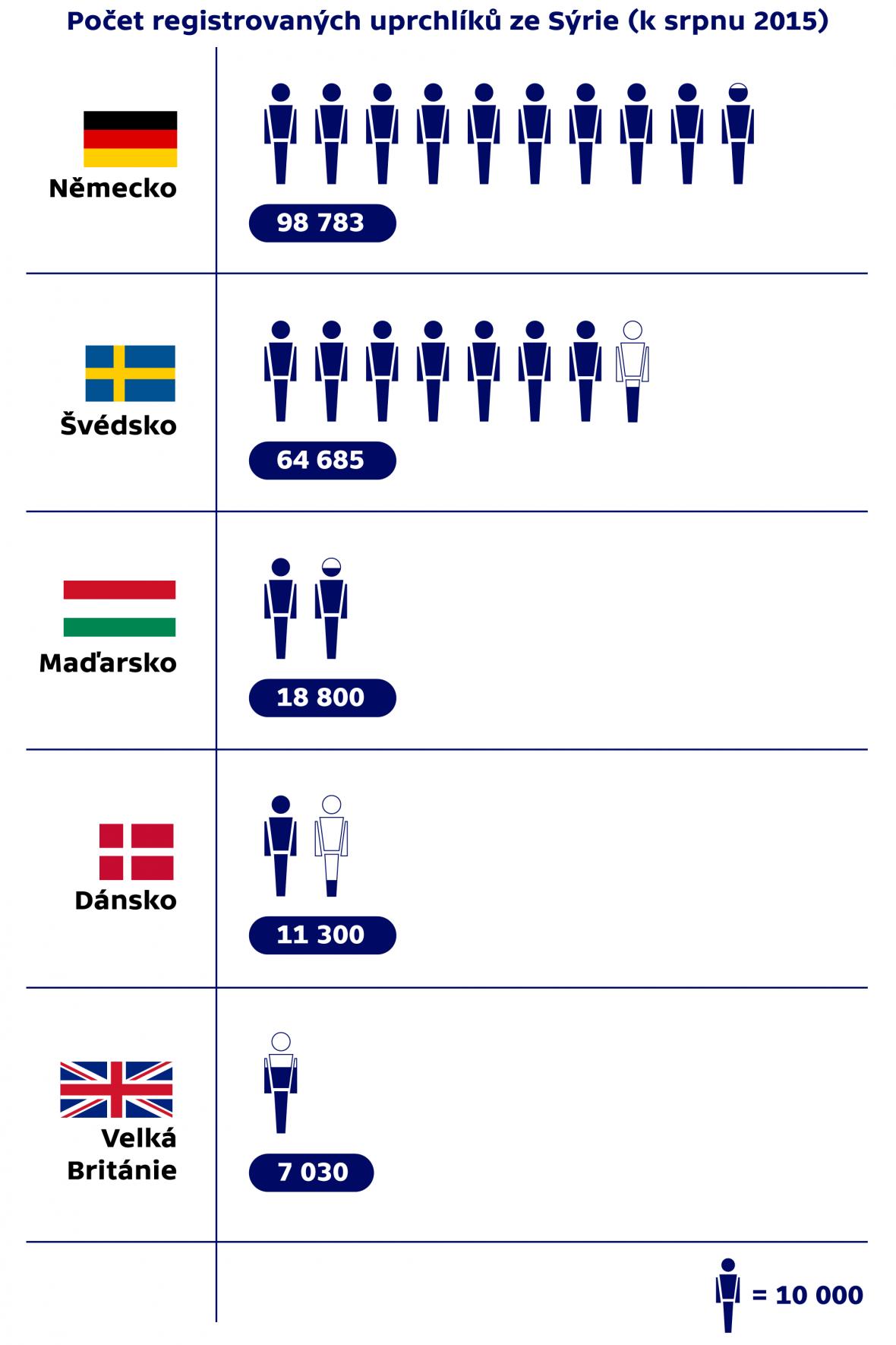 Počet registrovaných uprchlíků ze Sýrie