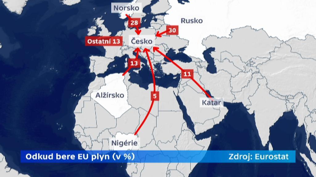 Odkud bere EU plyn