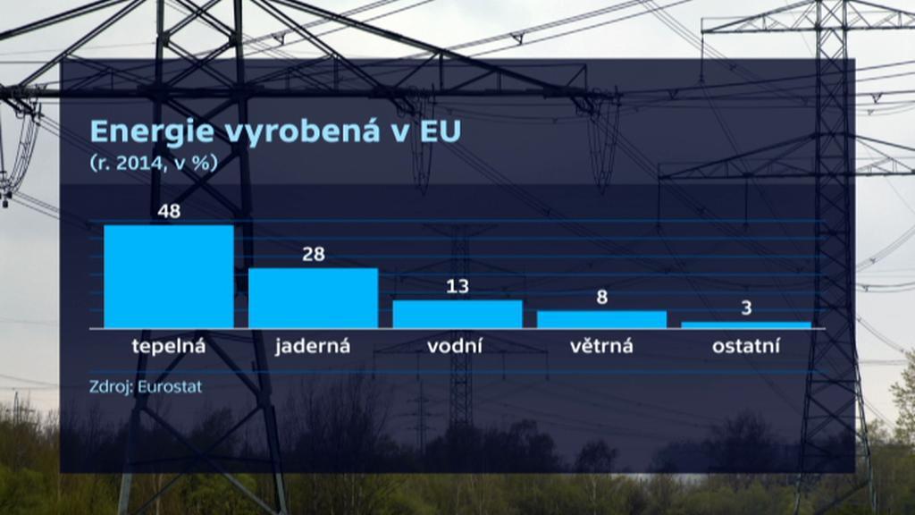 Energie vyrobená v EU