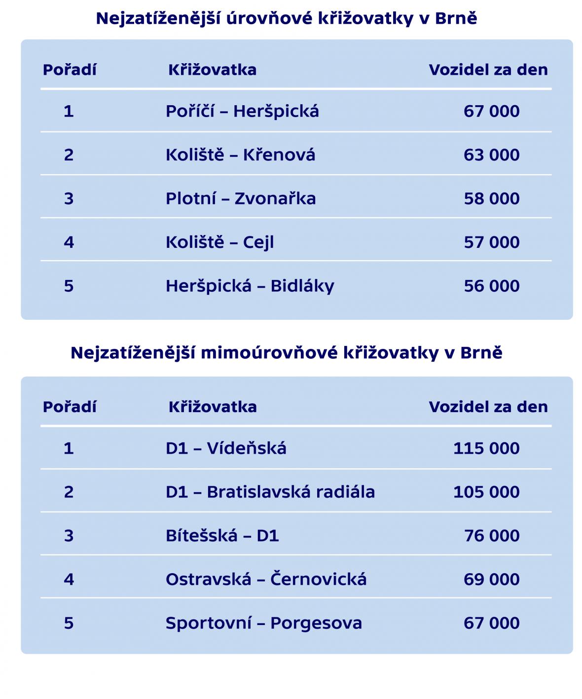 Nejzatíženější úrovňové a mimoúrovňové křižovatky v Brně