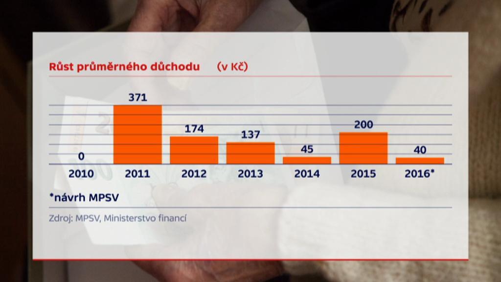 Růst průměrného důchodu (v Kč)