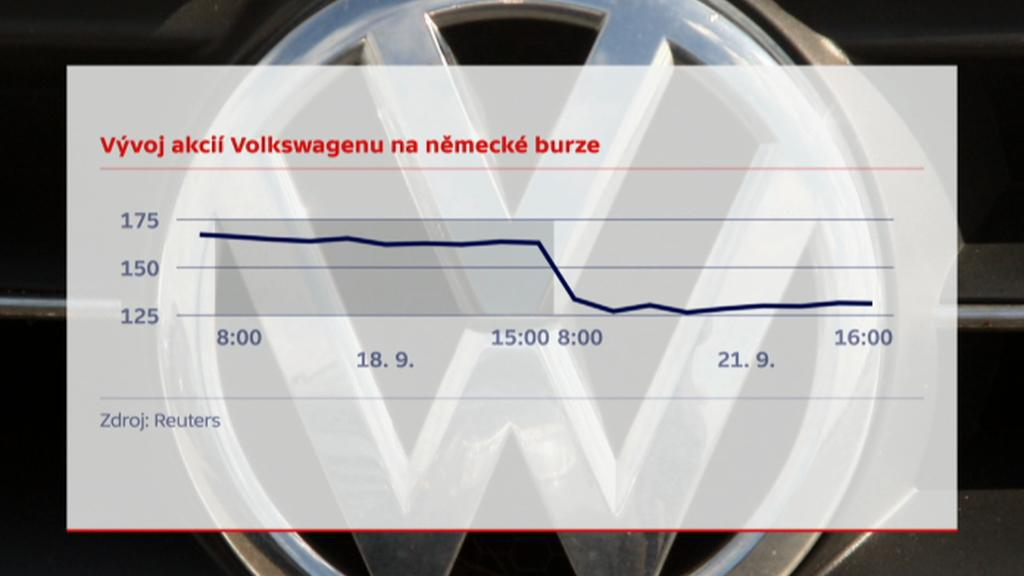 Propad akcií Volkswagenu