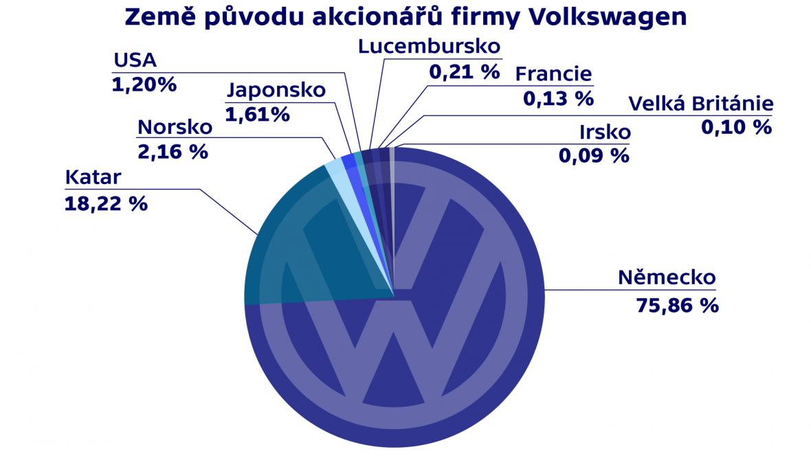 Země původu akcionářů firmy Volkswagen