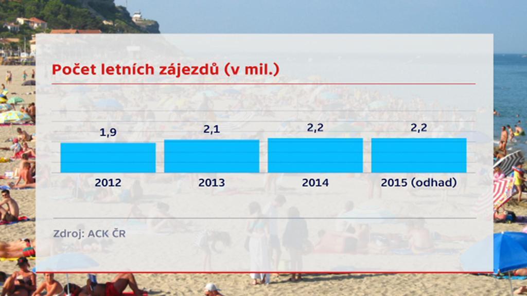Počet letních dovolených
