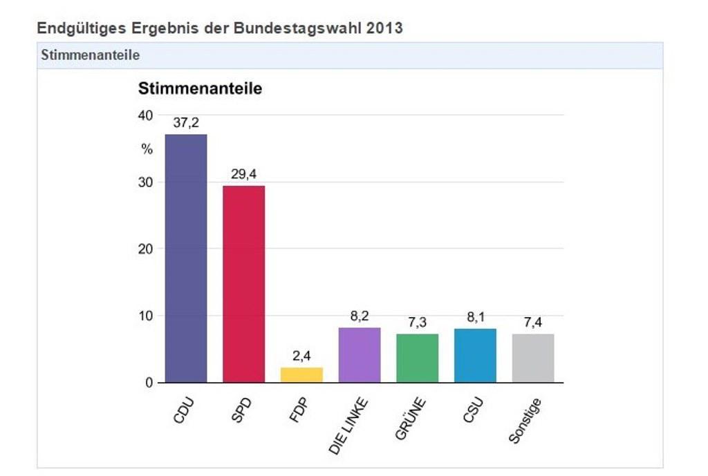 Výsledky federálních voleb do Spolkovém sněmu konaných 22. září 2013