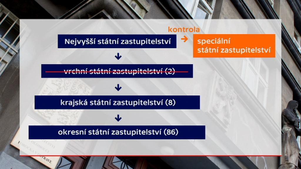 Struktura státního zastupitelství podle chystané novely