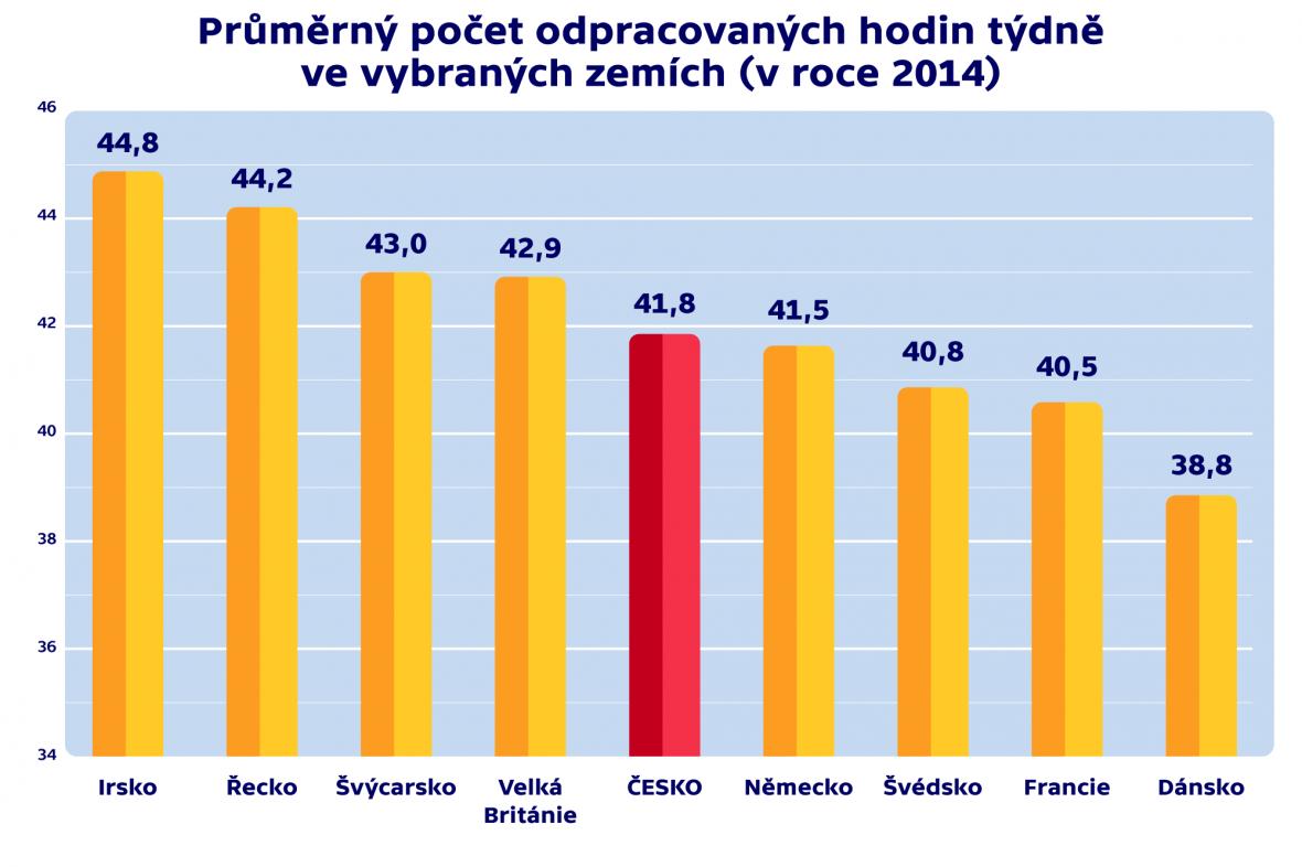 Počet odpracovaných hodin týdně ve vybraných zemích (v roce 2014)