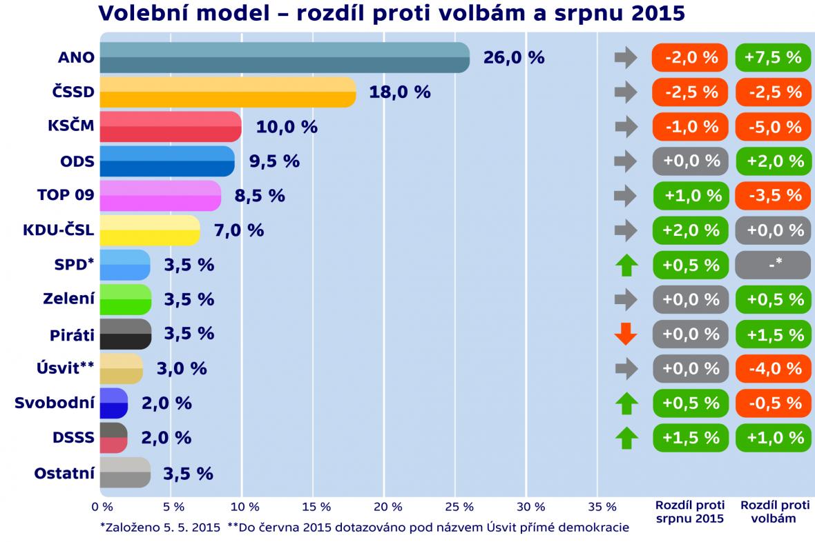 Volební model – rozdíl proti volbám a srpnu 2015
