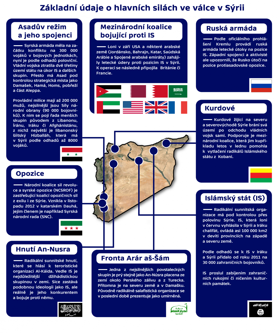 Základní údaje o hlavních silách ve válce v Sýrii: