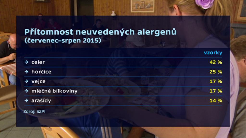 Přítomnost neuvedených alergenů při kontrolách