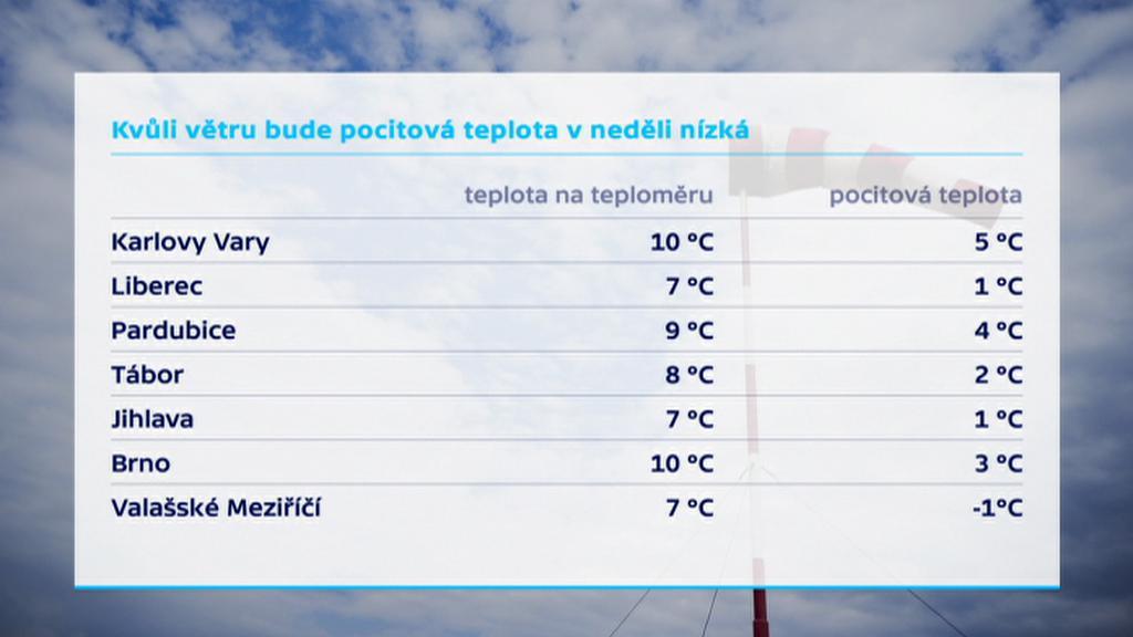 Pocitová teplota v neděli