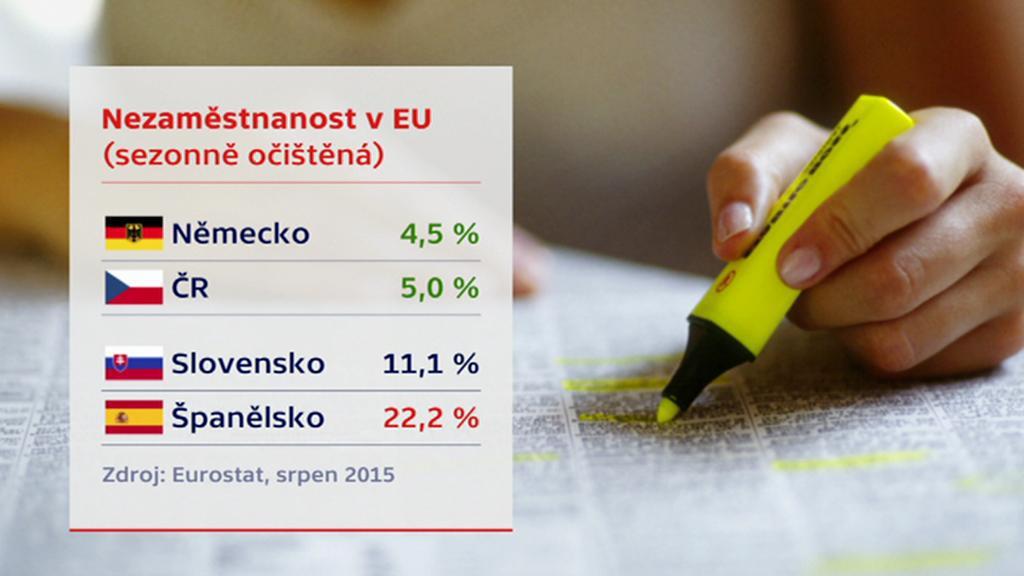 Nezaměstnanost v EU