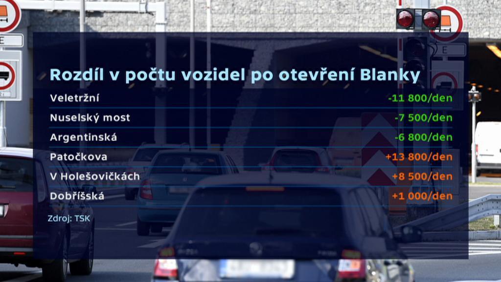 Rozdíl v počtu vozidel po otevření Blanky