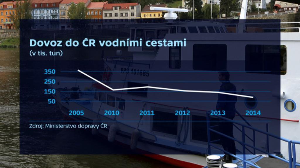 Dovoz do ČR vodními cestami
