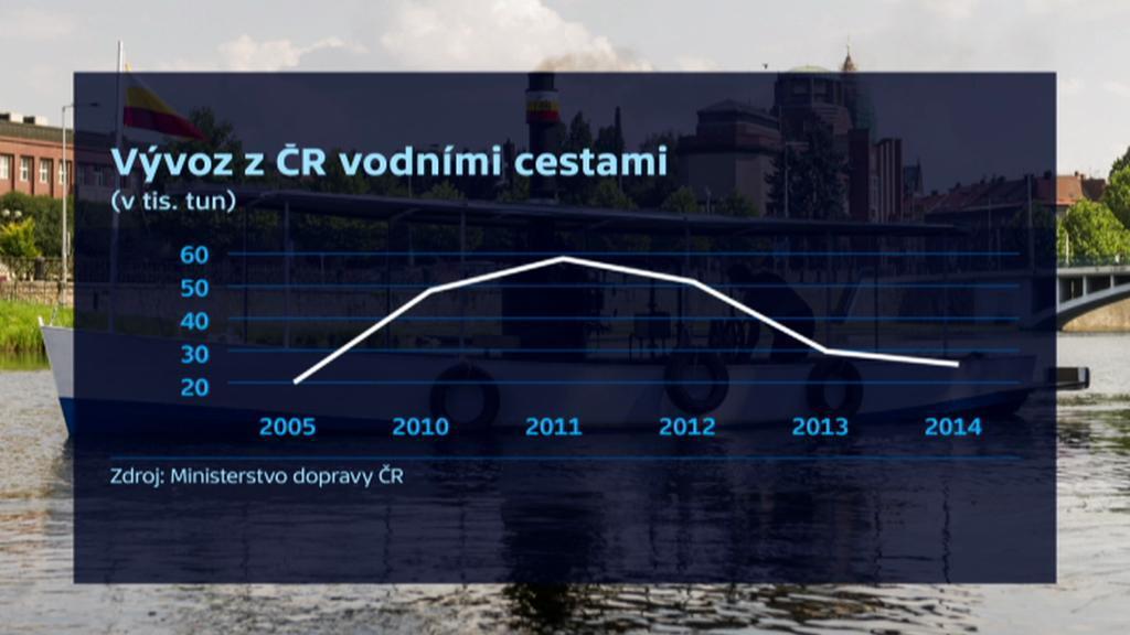 Vývoz z ČR vodními cestami