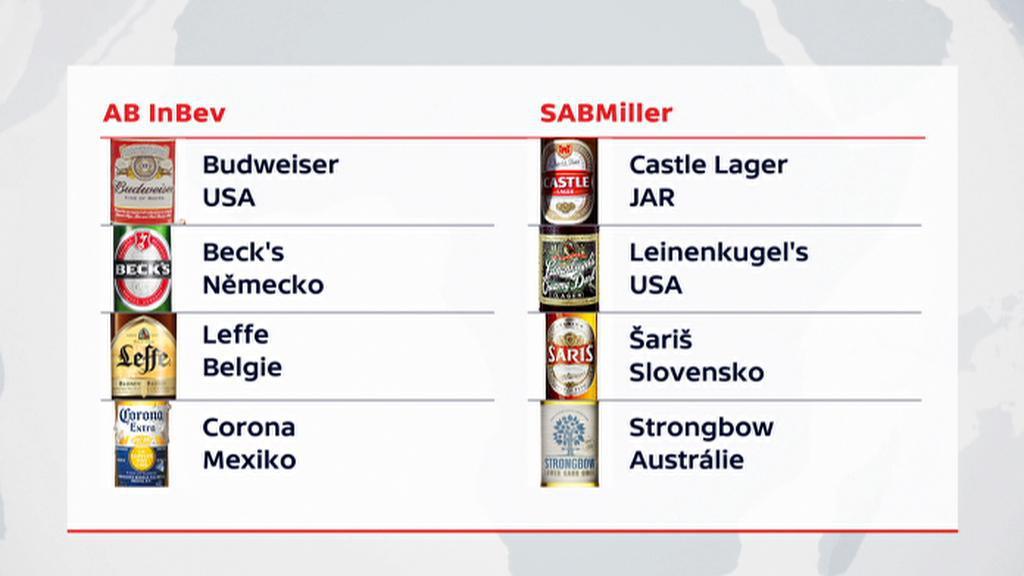 AB inBev a SABMiller