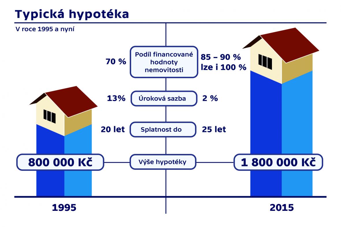 Srovnání hypoték před dvaceti lety a dnes