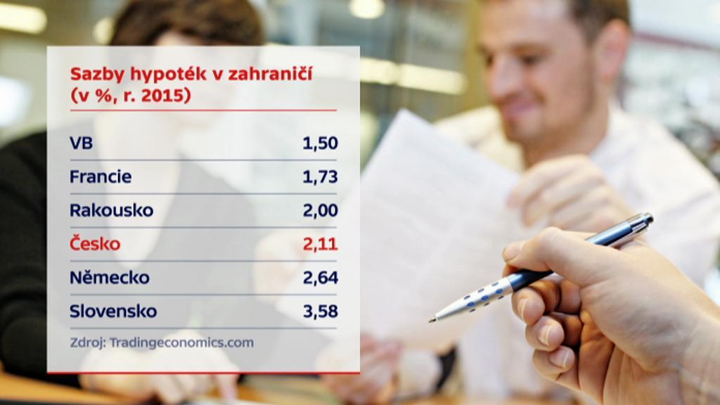 Sazby hypoték v zahraničí