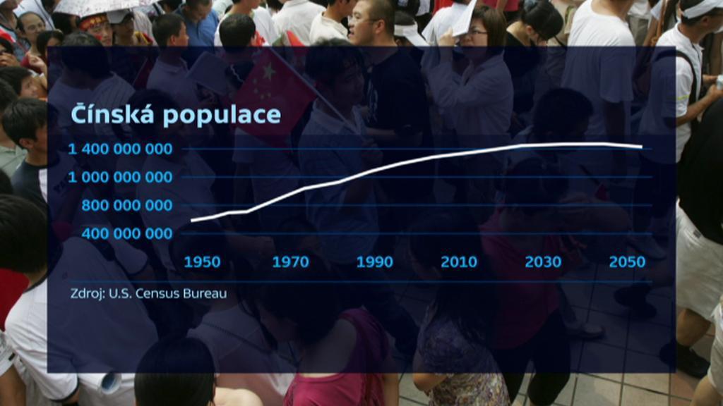 Vývoj čínské populace
