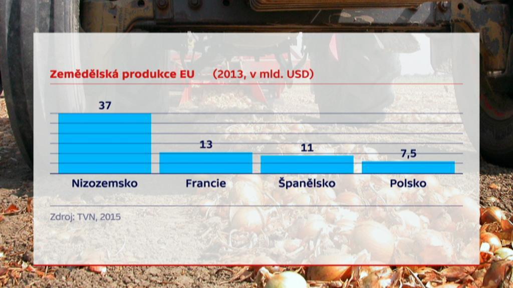 Zemědělská produkce EU