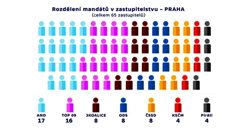 Rozdělení mandátů na pražském magistrátu