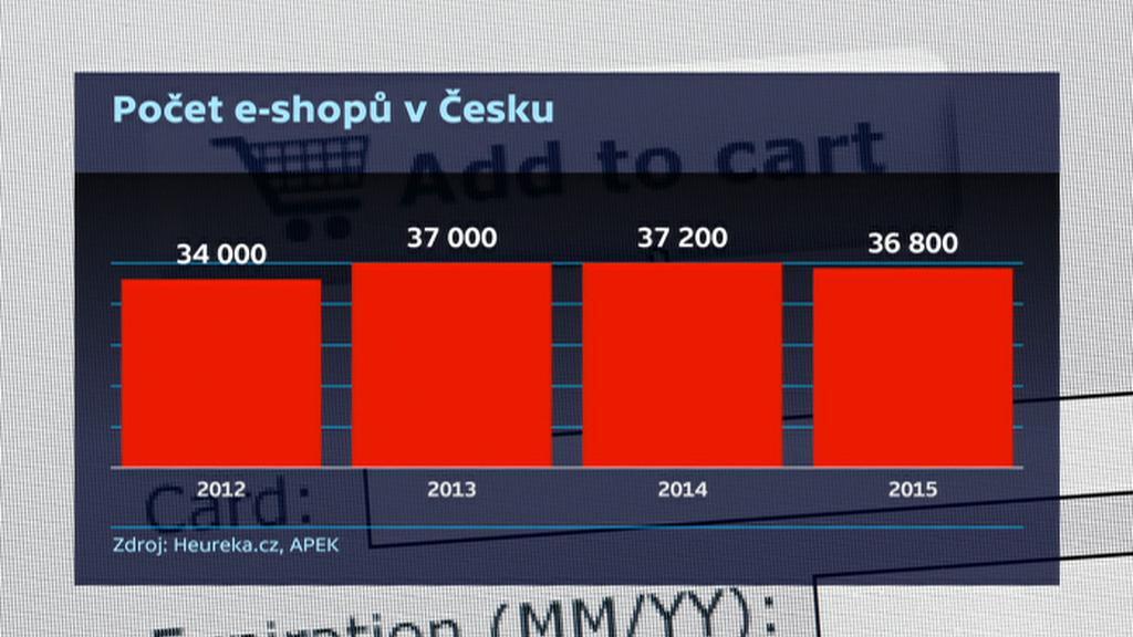 Počet e-shopů v Česku