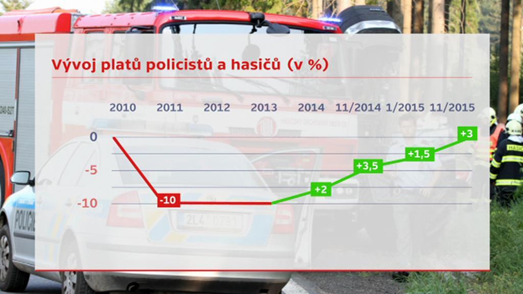 Vývoj platů policistů a hasičů