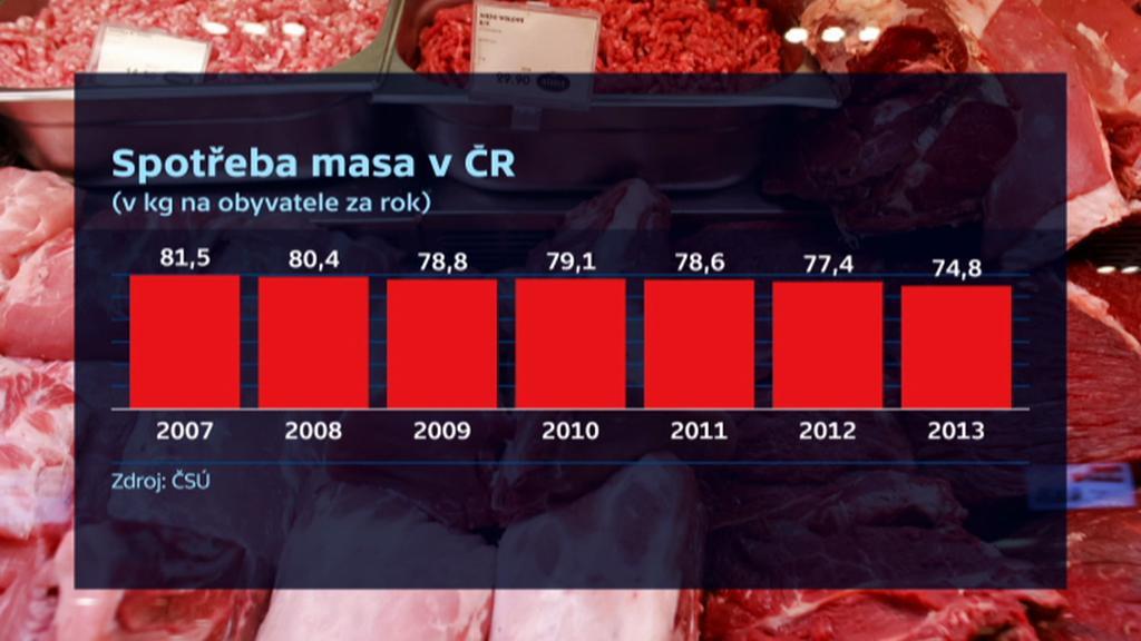 Spotřeba masa v ČR