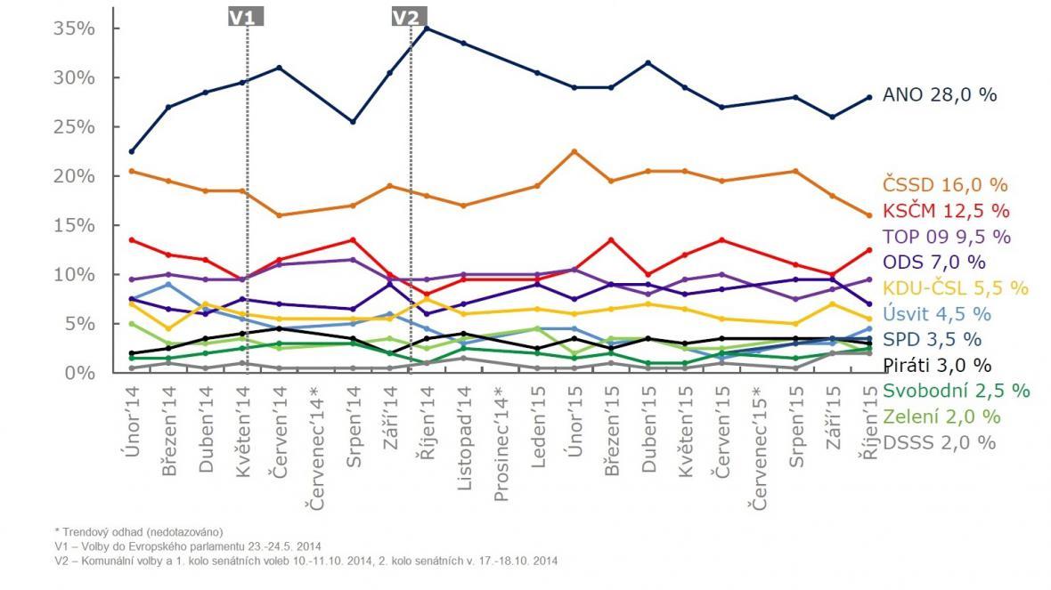 Vývoj volebních preferencí k říjnu 2015
