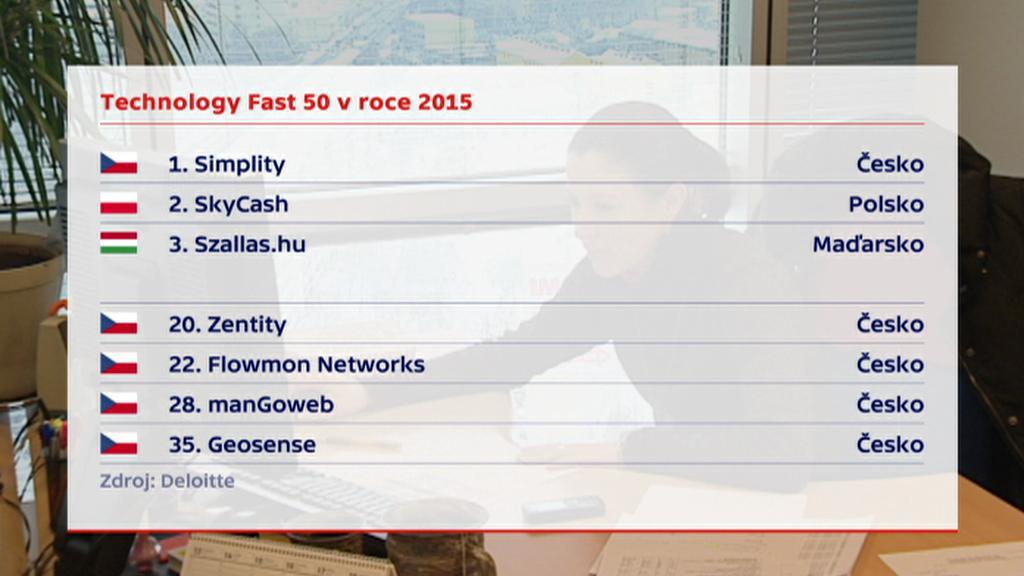 Technology Fast 50 2015
