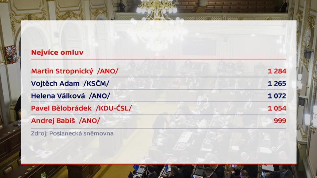 Omluvy poslanců z hlasování II.