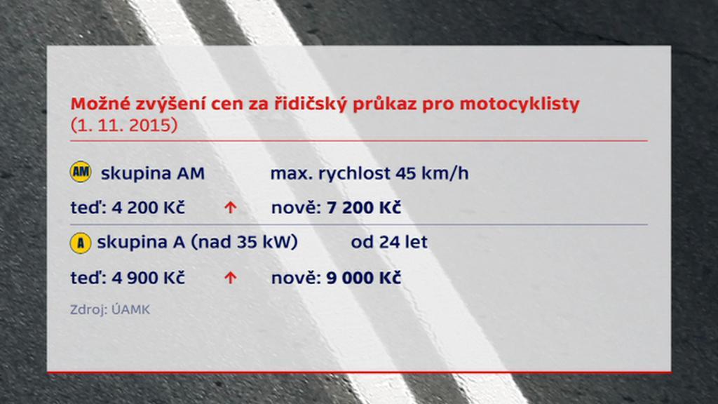 Ceny autoškol