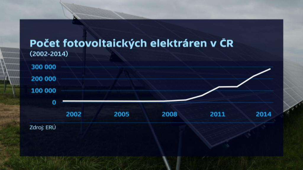 Počet fotovoltaických elektráren