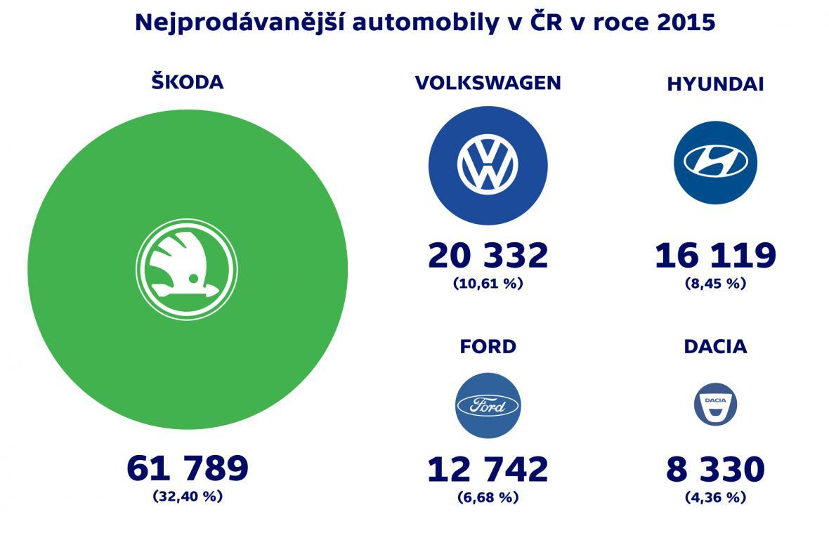 Nejprodávanější automobily v ČR v roce 2015