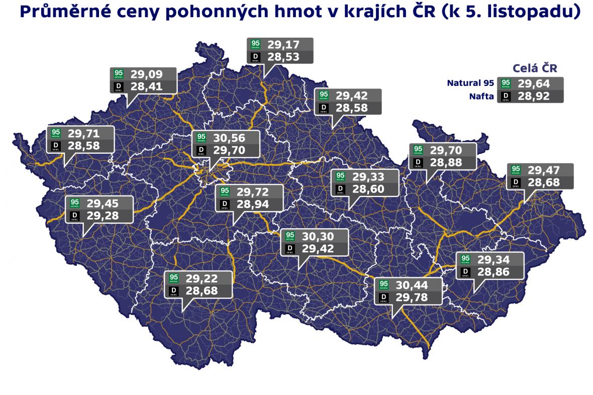 Průměrné ceny pohonných hmot v krajích ČR (k 5. listopadu)