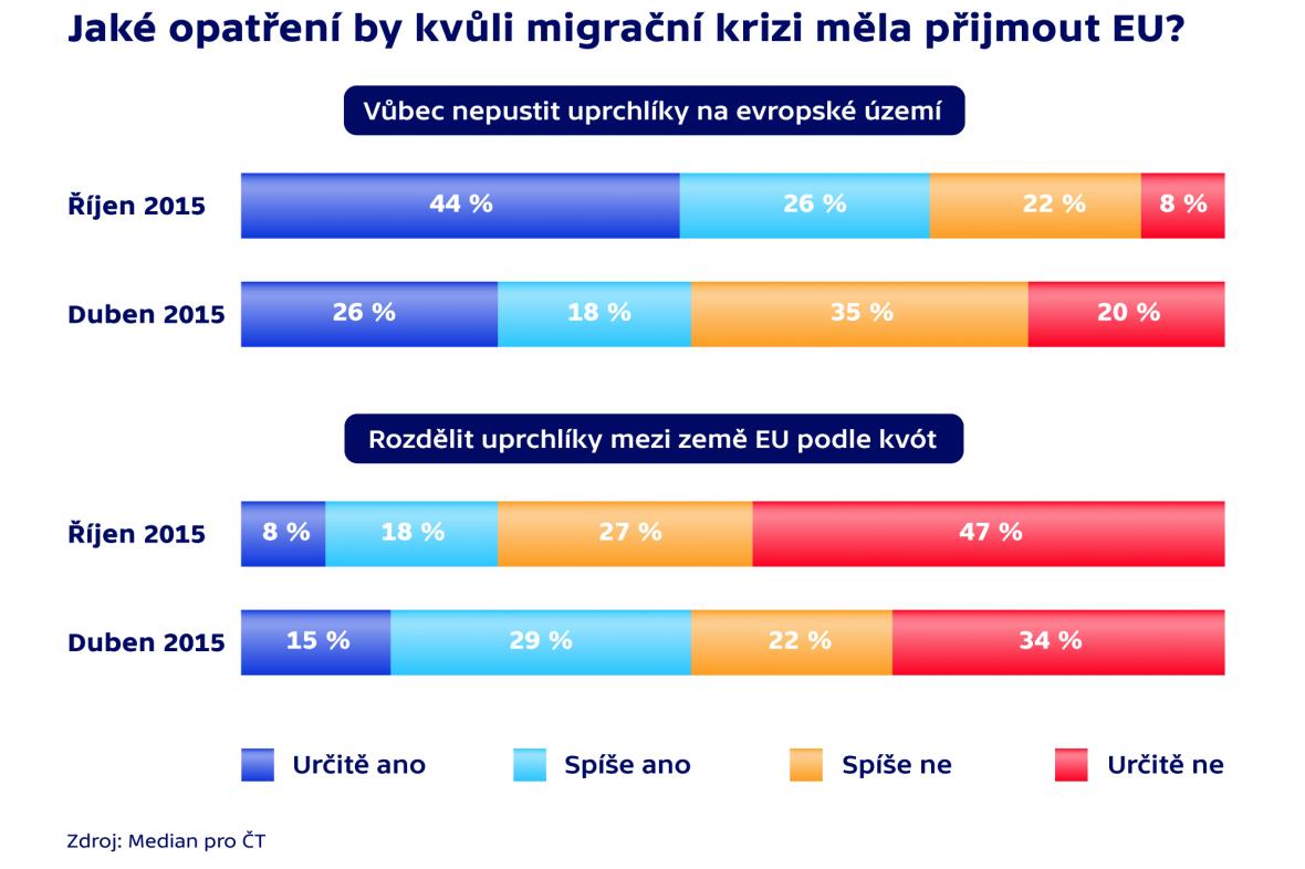 Jaké opatření by kvůli migrační krizi měla přijmout EU?