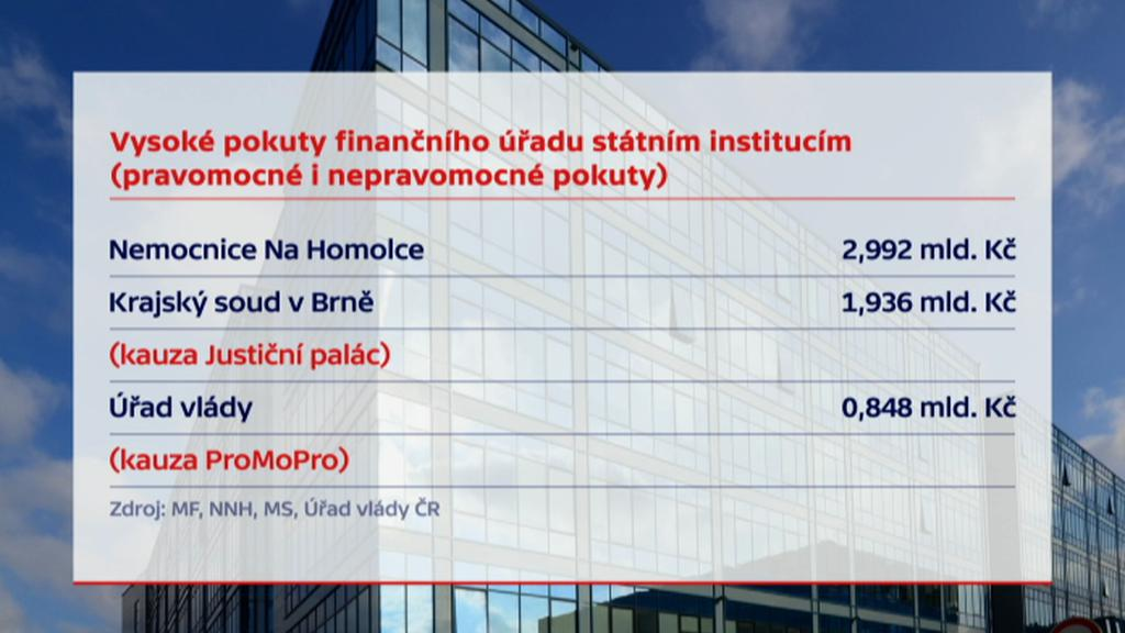 Vysoké pokuty od finančního úřadu