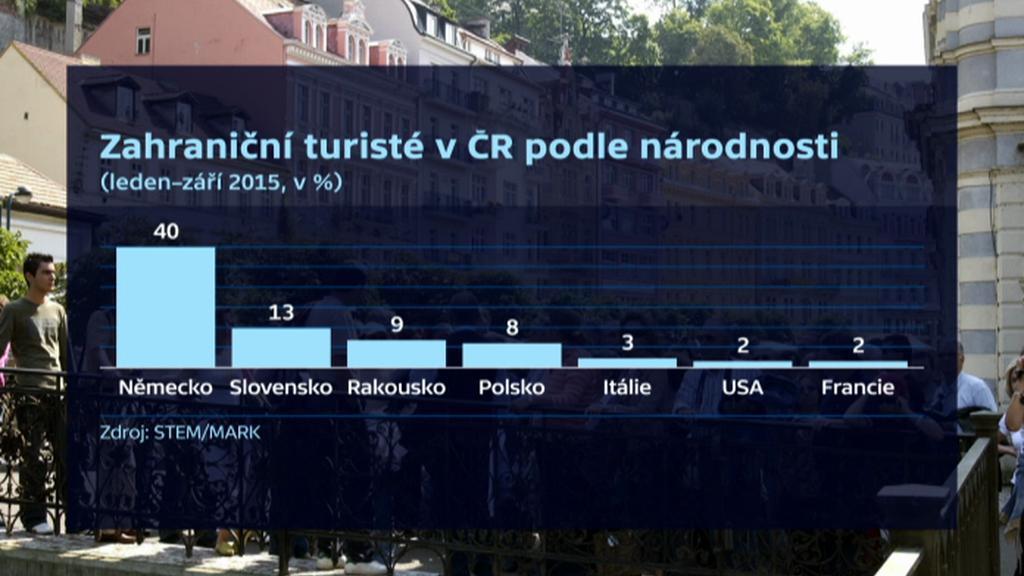 Zahraniční turisté v ČR podle národnosti