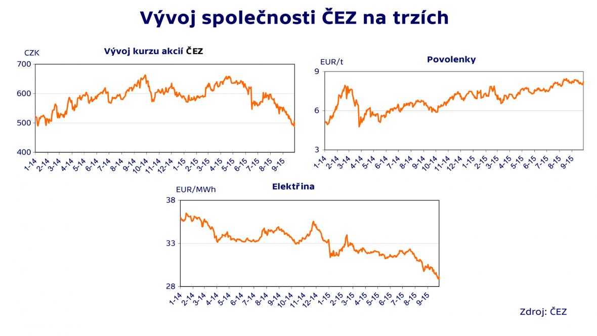 Vývoj firmy ČEZ na trzích