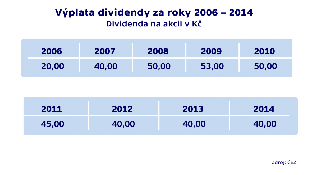 Výplata dividendy za roky 2006 – 2014