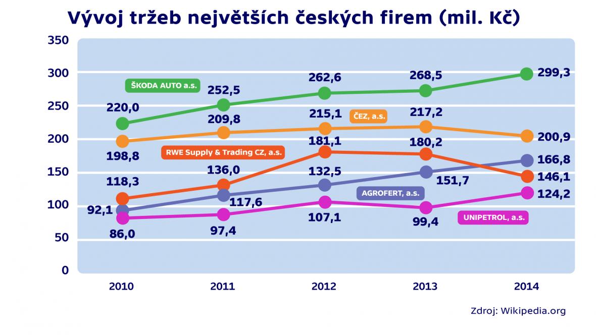 Vývoj tržeb největších českých firem